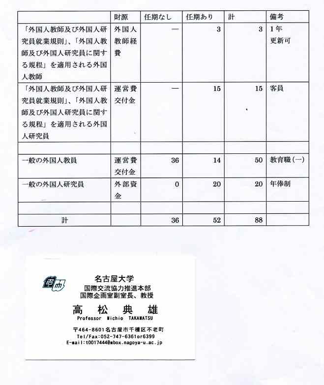 debito.org � Blog Archive � Blacklist: Kansai Gaidai, Shokei ...