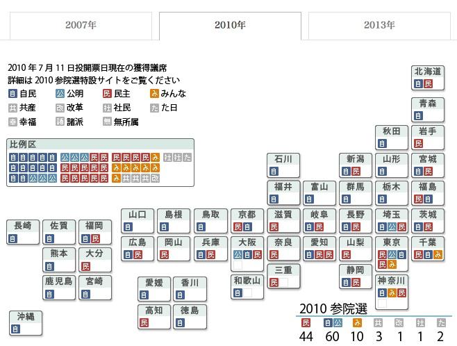 UpperHouse2010Senkyoku
