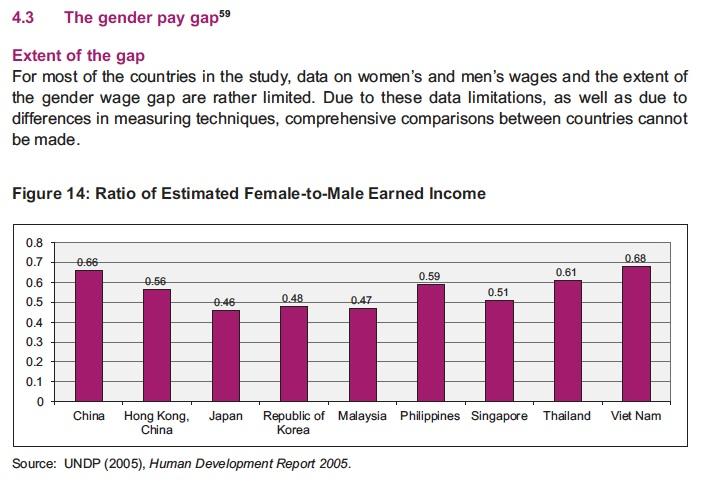 genderpaygapasia2005